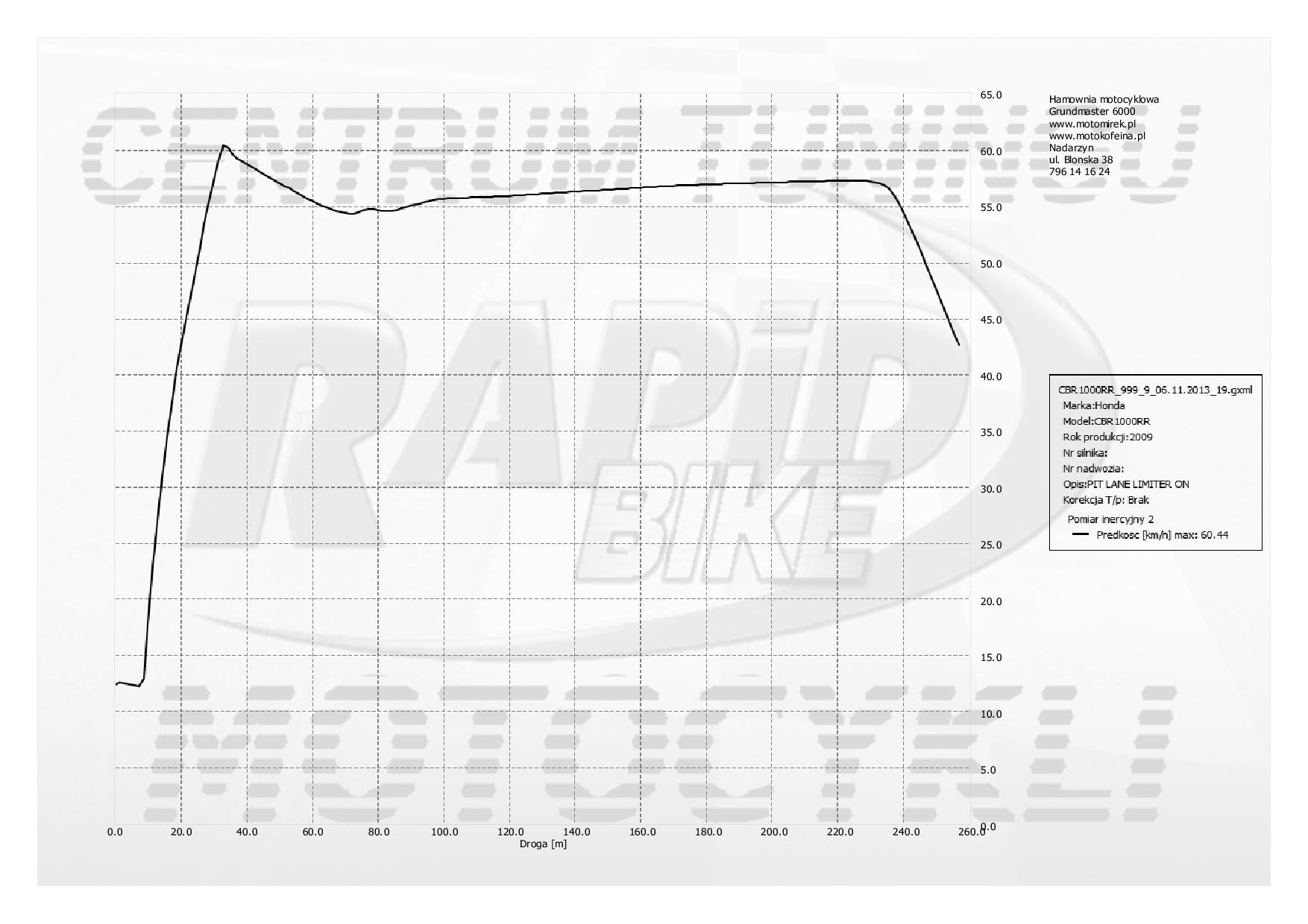 Limiter prędkości w pit-lane