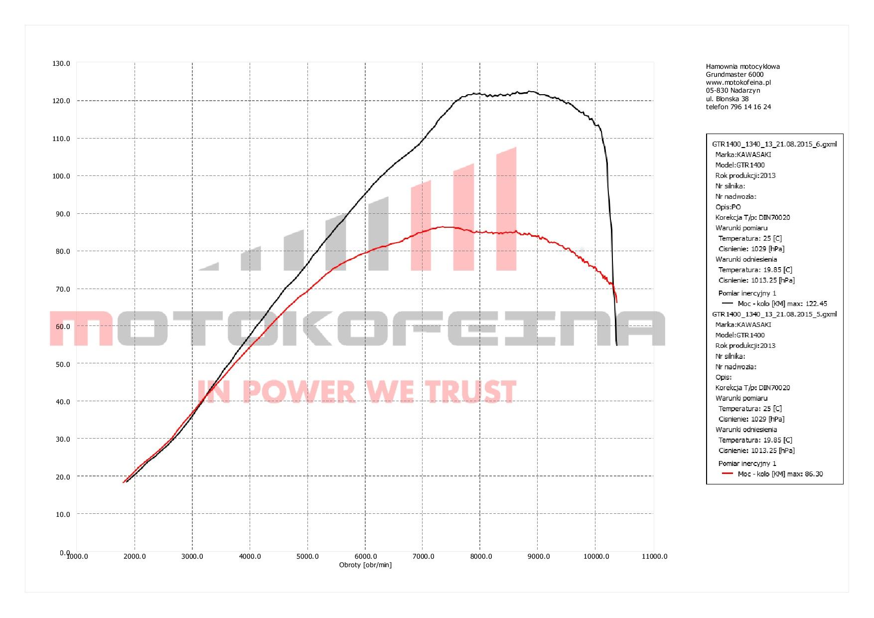 Odblokowanie pełnej mocy w Kawasaki GTR 1400 (Concours)